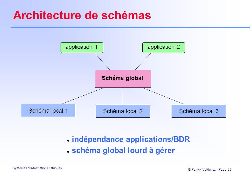 Architecture de schémas