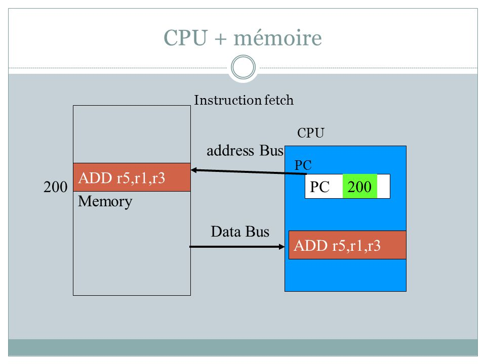 CPU + mémoire Memory address Bus ADD r5,r1,r3 200 PC 200 Data Bus