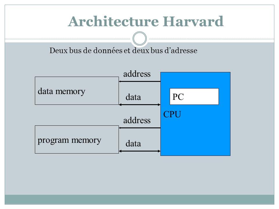 Architecture Harvard address CPU data memory data PC address