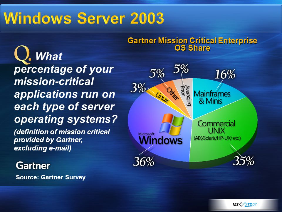 Gartner Mission Critical Enterprise OS Share