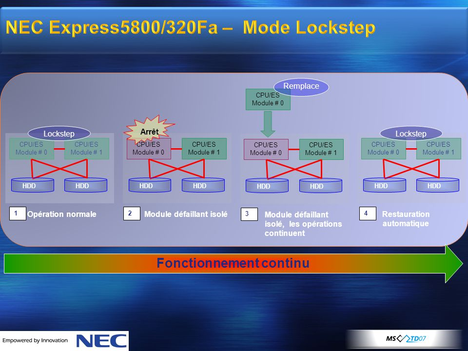 NEC Express5800/320Fa – Mode Lockstep