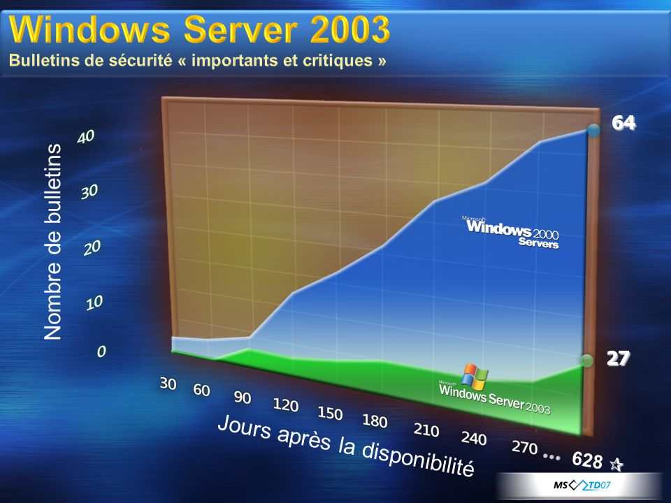 Windows Server 2003 Bulletins de sécurité « importants et critiques »