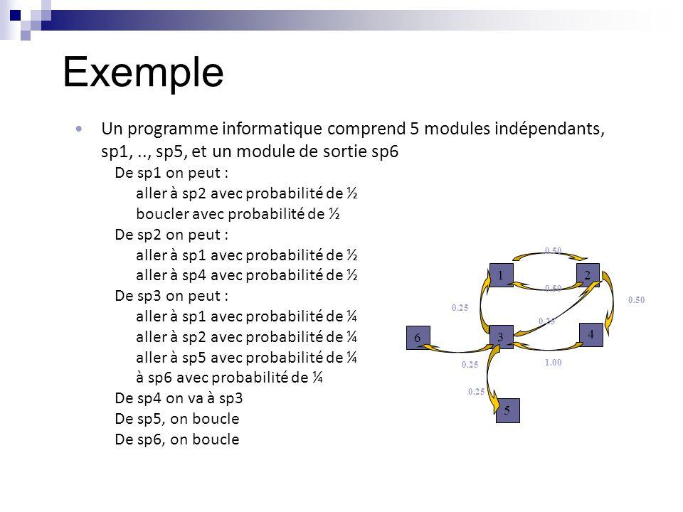 Exemple Un programme informatique comprend 5 modules indépendants, sp1, .., sp5, et un module de sortie sp6.