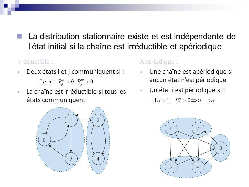 La distribution stationnaire existe et est indépendante de l'état initial si la chaîne est irréductible et apériodique