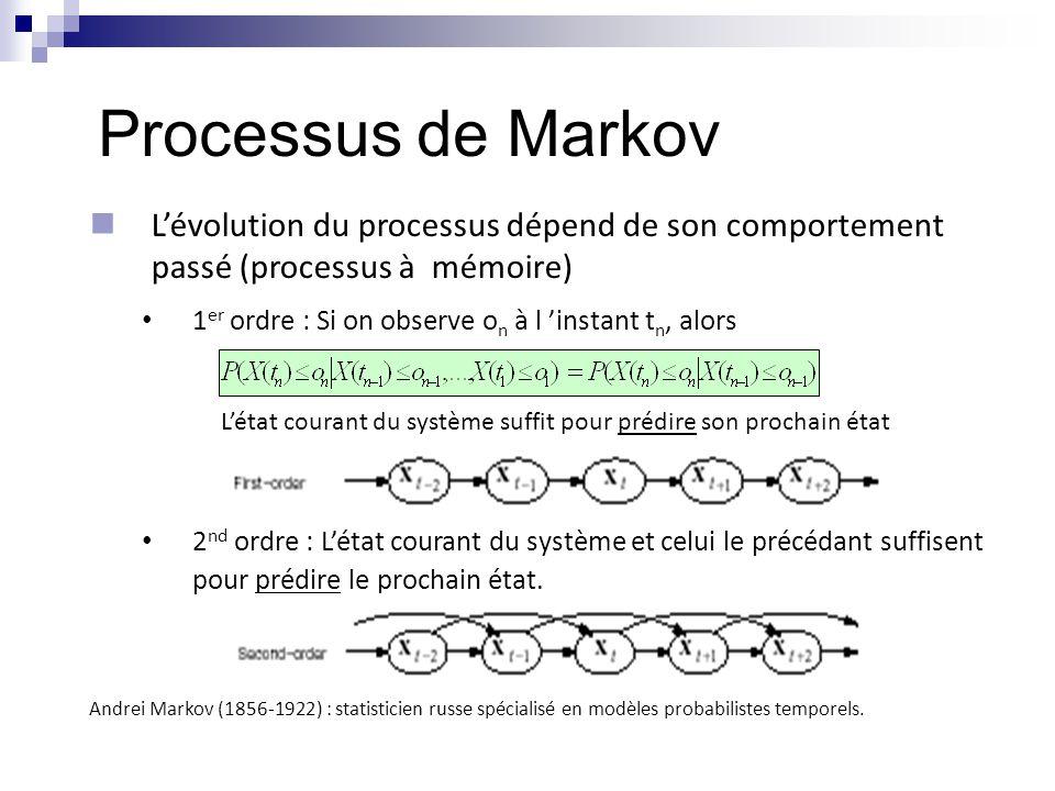 Processus de Markov L'évolution du processus dépend de son comportement passé (processus à mémoire)