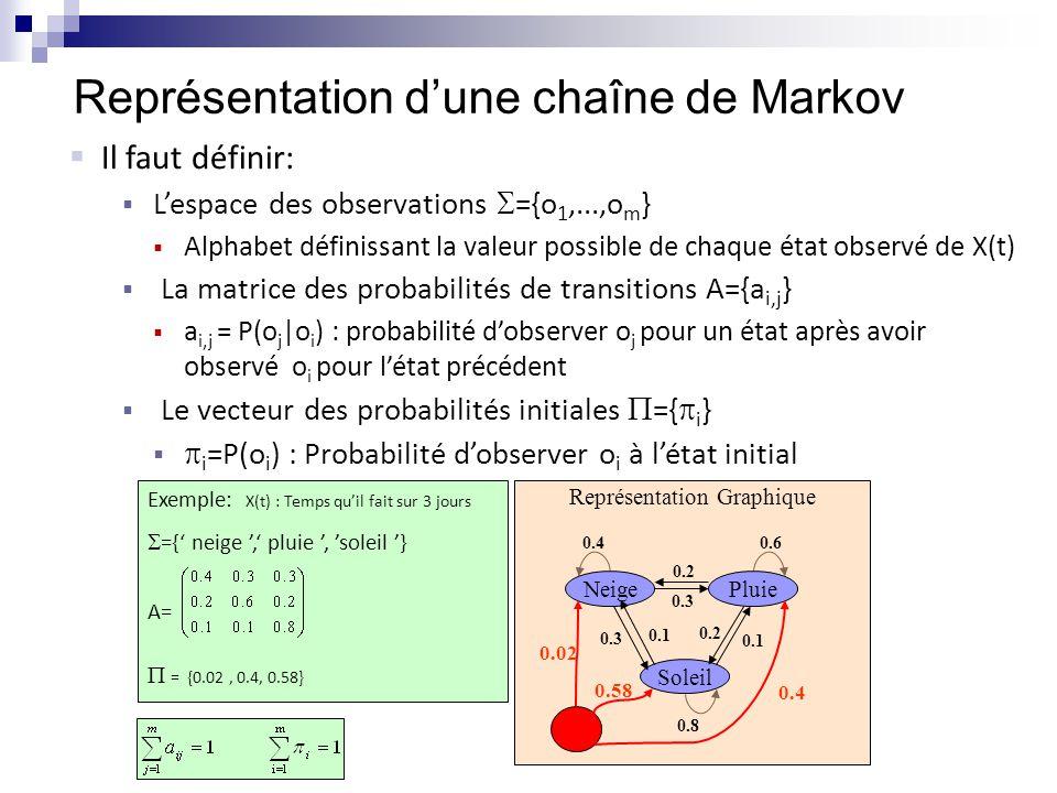 Représentation d'une chaîne de Markov