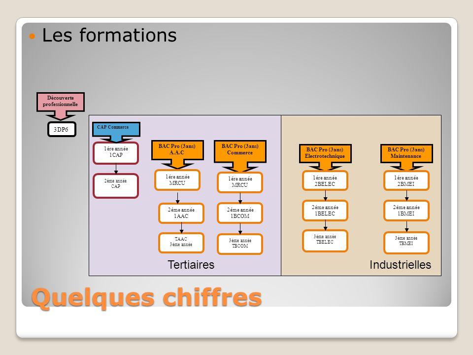 Quelques chiffres Les formations Tertiaires Industrielles 3DP6