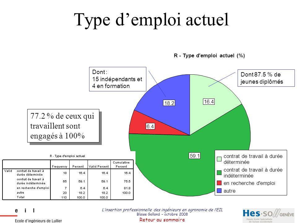 Type d'emploi actuel 16.4. 59.1. 6.4. 18.2. contrat de travail à durée. déterminée. indéterminée.