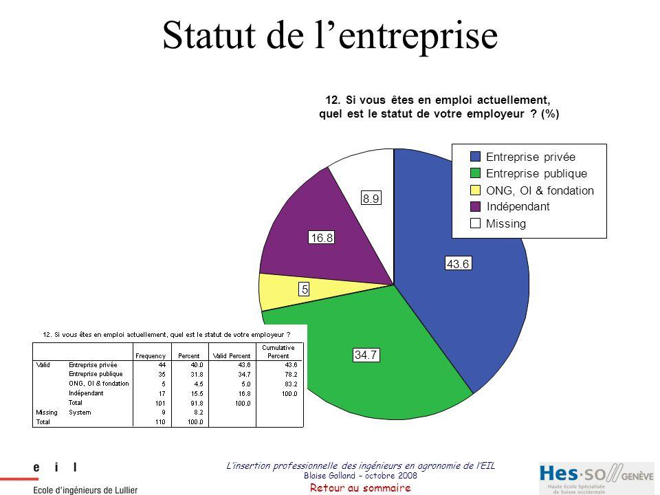 Statut de l'entreprise
