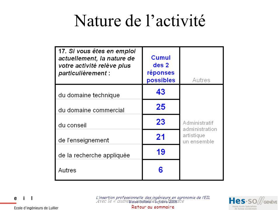 Nature de l'activité Avec le « autres » reventilés par Horace