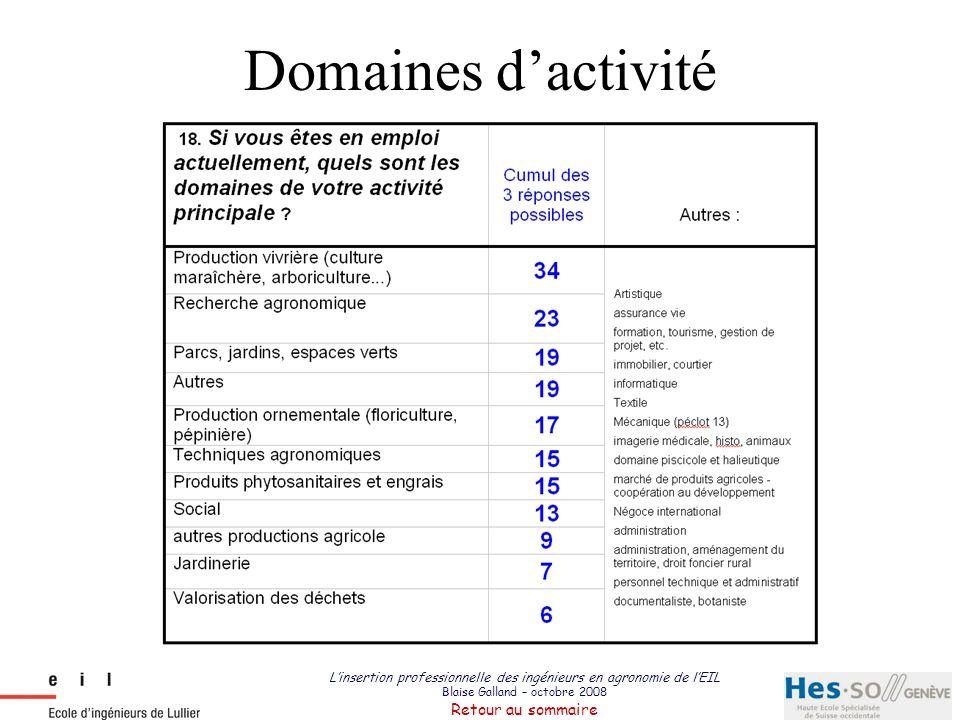 Domaines d'activité L'insertion professionnelle des ingénieurs en agronomie de l'EIL Blaise Galland – octobre 2008 Retour au sommaire.