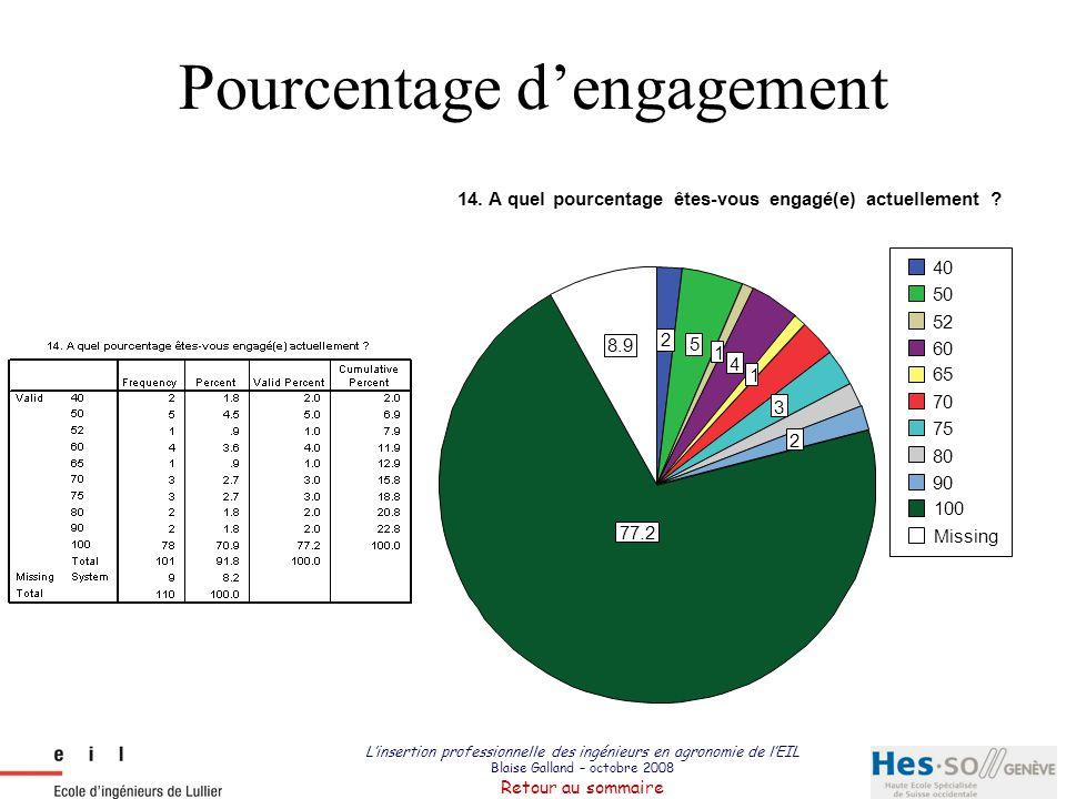 Pourcentage d'engagement