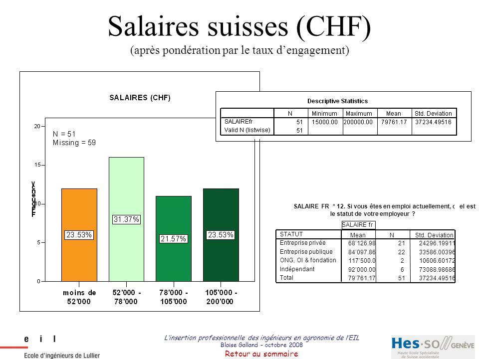 Salaires suisses (CHF) (après pondération par le taux d'engagement)