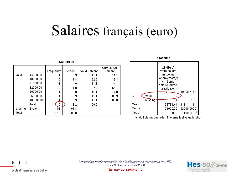 Salaires français (euro)