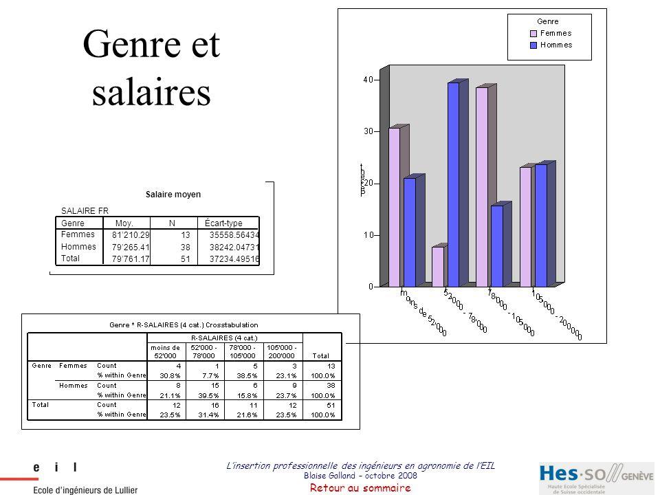 Genre et salaires Salaire moyen. SALAIRE FR. 81'210.29. 13. 35558.56434. 79'265.41. 38. 38242.04731.