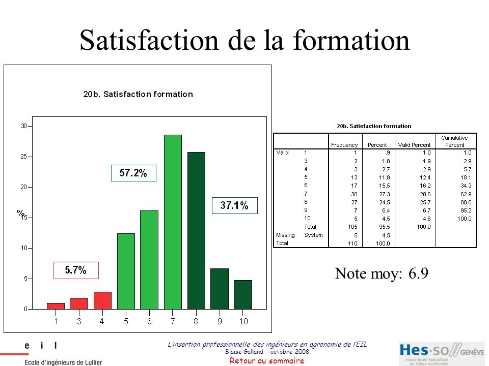 Satisfaction de la formation