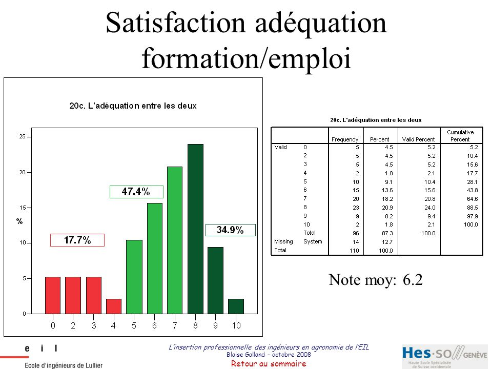 Satisfaction adéquation formation/emploi