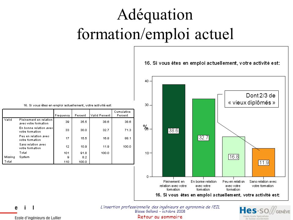 Adéquation formation/emploi actuel
