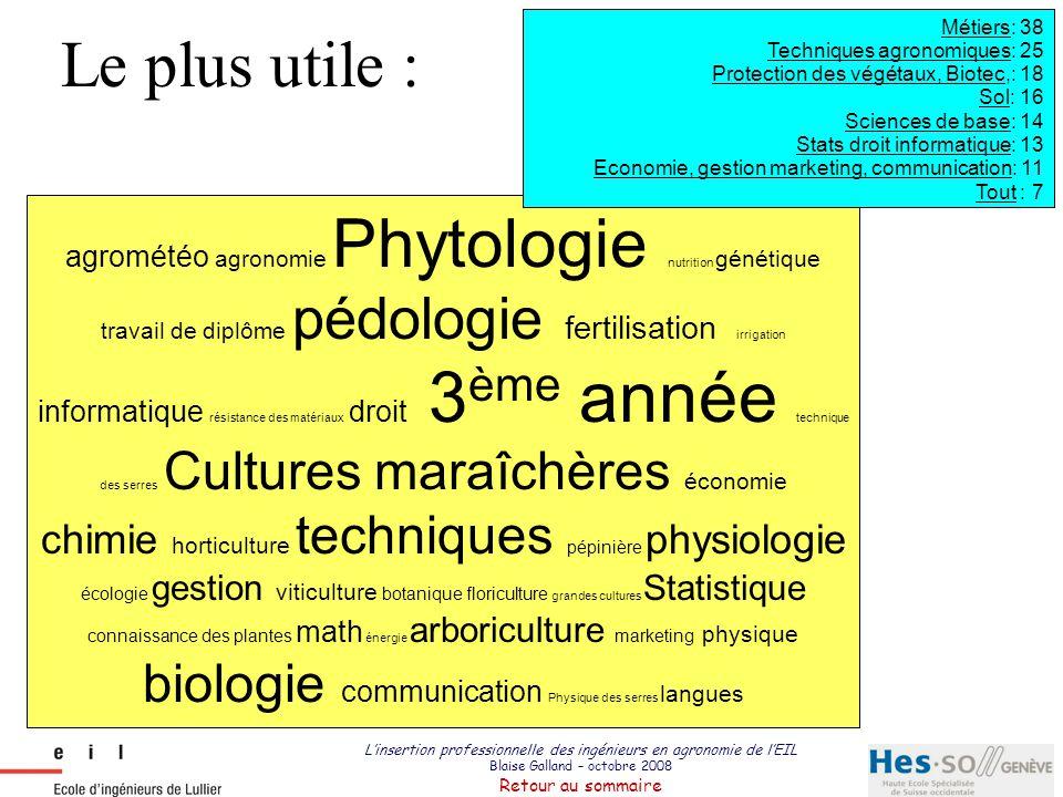 Métiers: 38 Techniques agronomiques: 25. Protection des végétaux, Biotec,: 18. Sol: 16. Sciences de base: 14.
