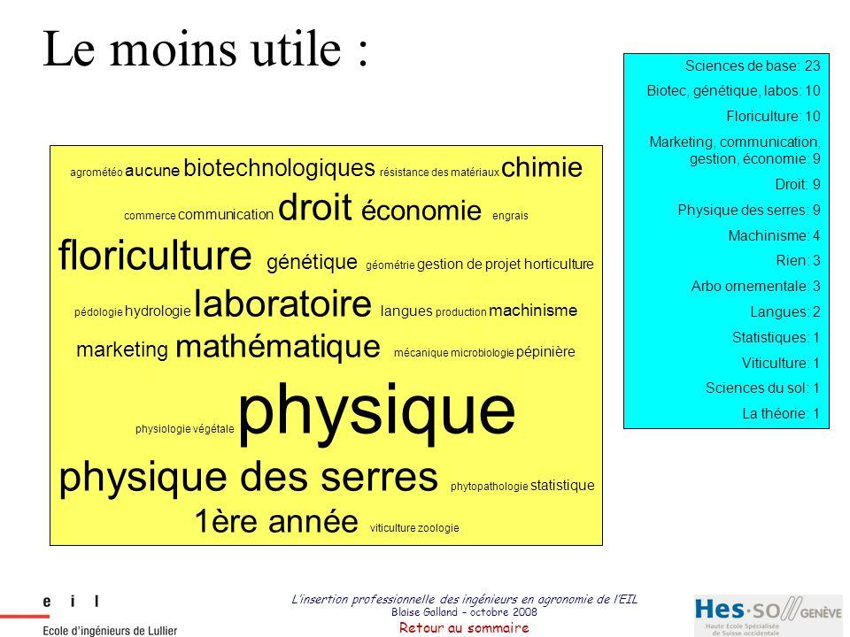 Le moins utile : Sciences de base: 23 Biotec, génétique, labos: 10