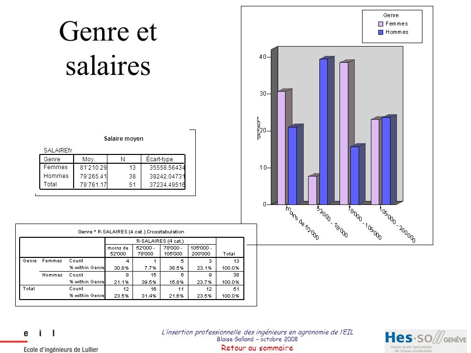 Genre et salaires Salaire moyen. SALAIREfr. 81'210.29. 13. 35558.56434. 79'265.41. 38. 38242.04731.