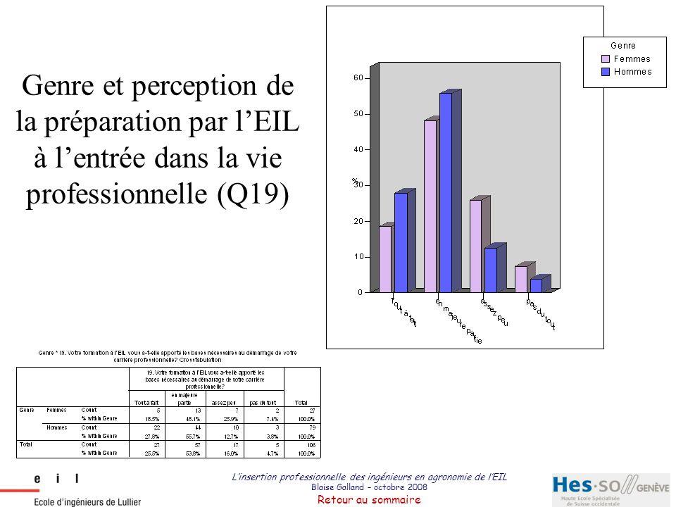 Genre et perception de la préparation par l'EIL à l'entrée dans la vie professionnelle (Q19)