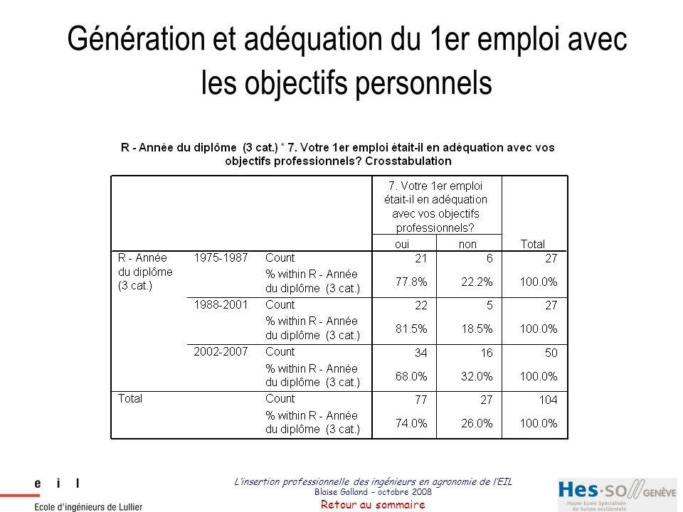 Génération et adéquation du 1er emploi avec les objectifs personnels