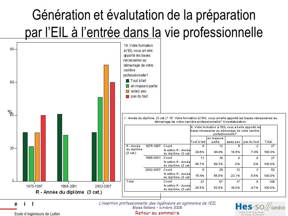 Génération et évalutation de la préparation par l'EIL à l'entrée dans la vie professionnelle