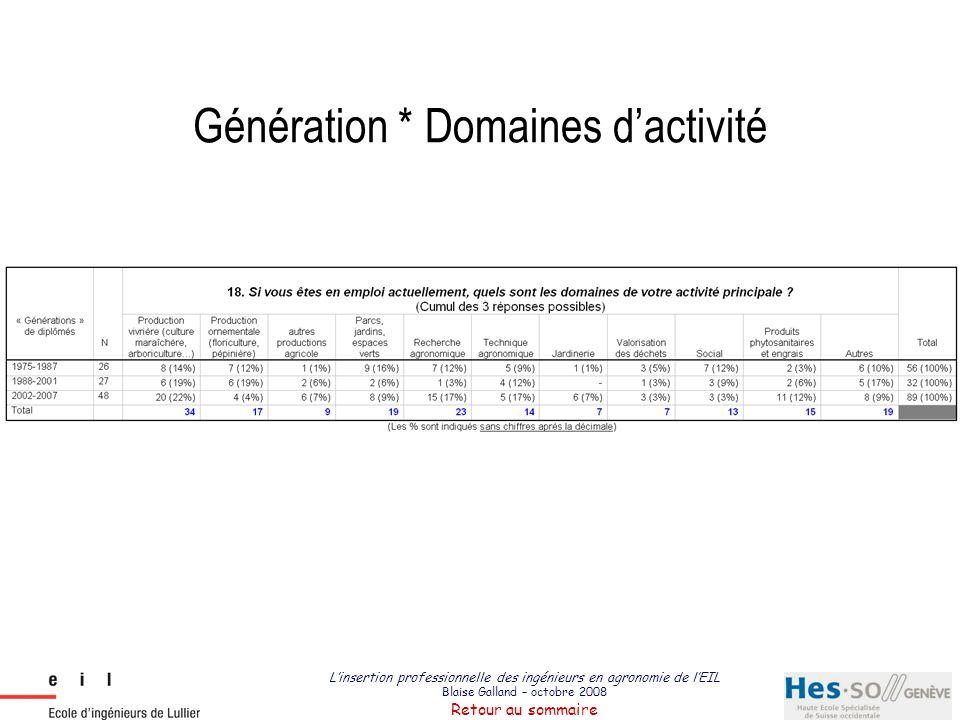 Génération * Domaines d'activité