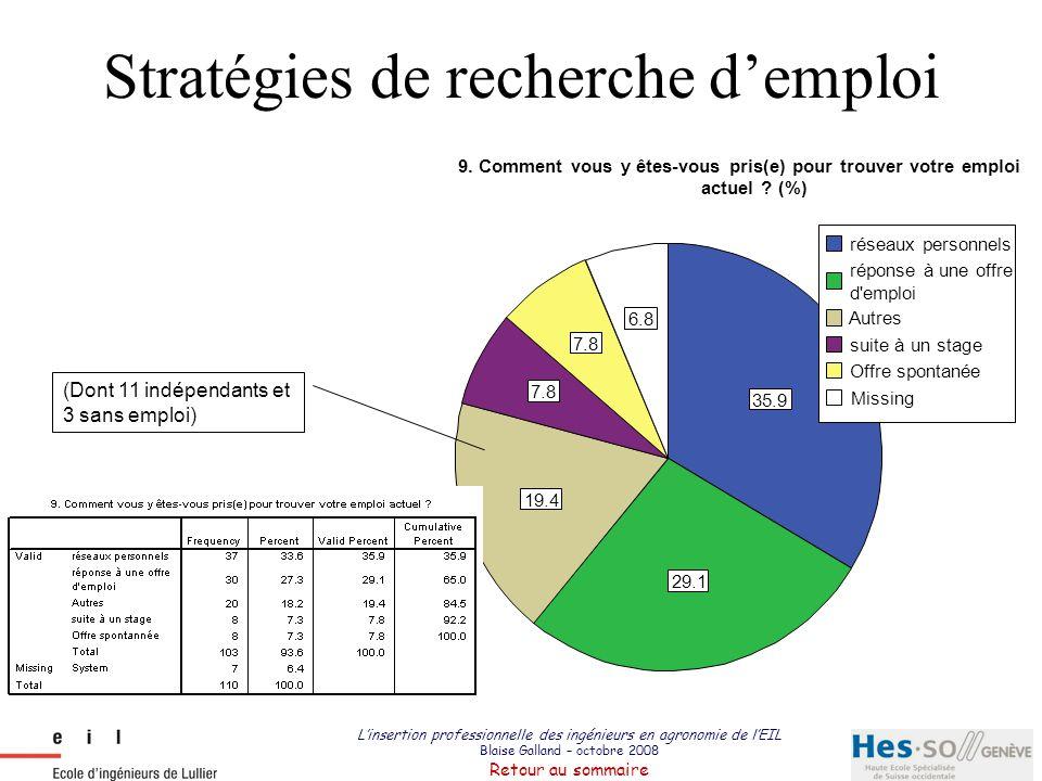 Stratégies de recherche d'emploi