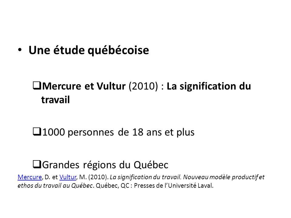 Une étude québécoise Mercure et Vultur (2010) : La signification du travail. 1000 personnes de 18 ans et plus.