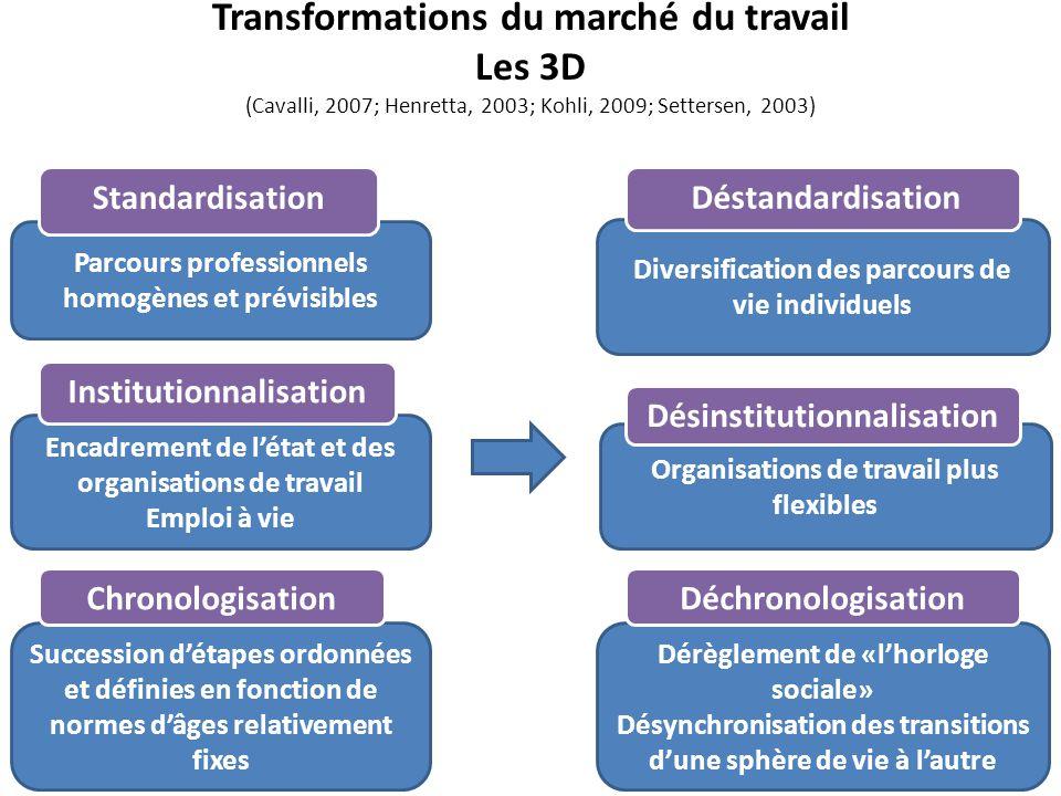 Transformations du marché du travail Les 3D (Cavalli, 2007; Henretta, 2003; Kohli, 2009; Settersen, 2003)