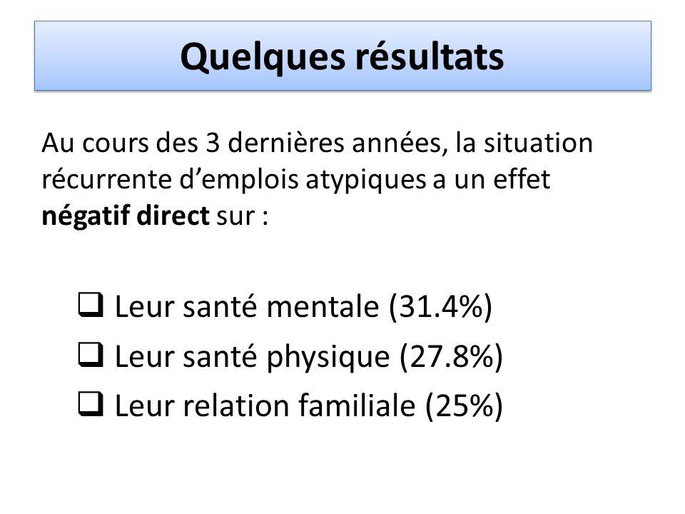 Quelques résultats Leur santé mentale (31.4%)