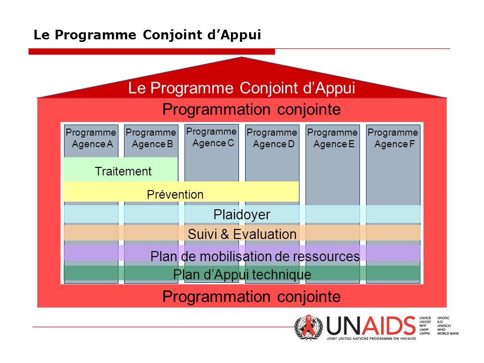 Le Programme Conjoint d'Appui
