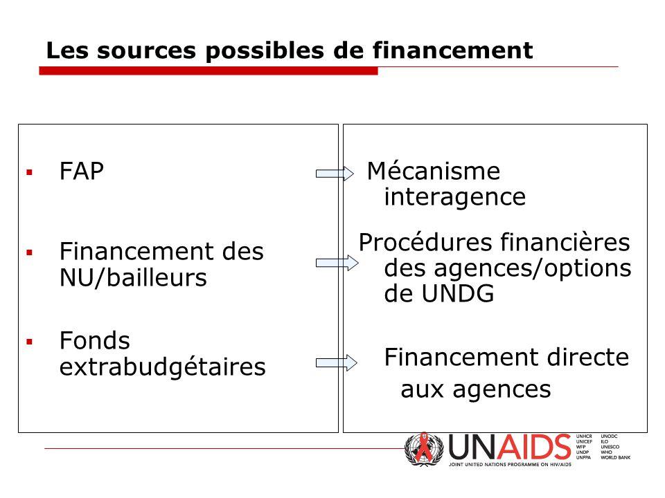Les sources possibles de financement