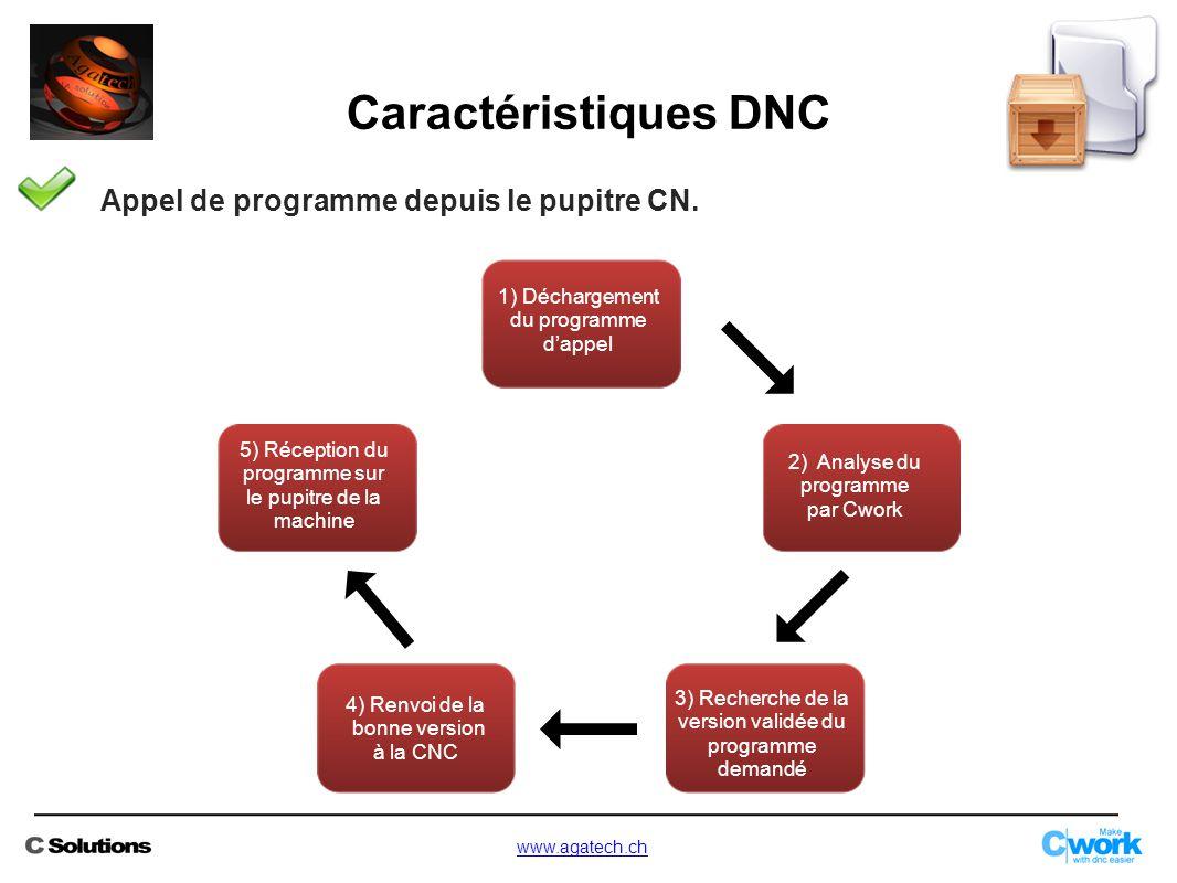 Caractéristiques DNC Appel de programme depuis le pupitre CN.