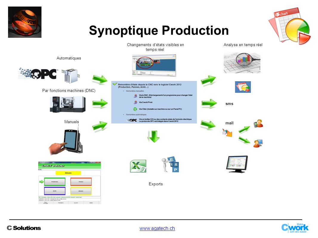 Synoptique Production