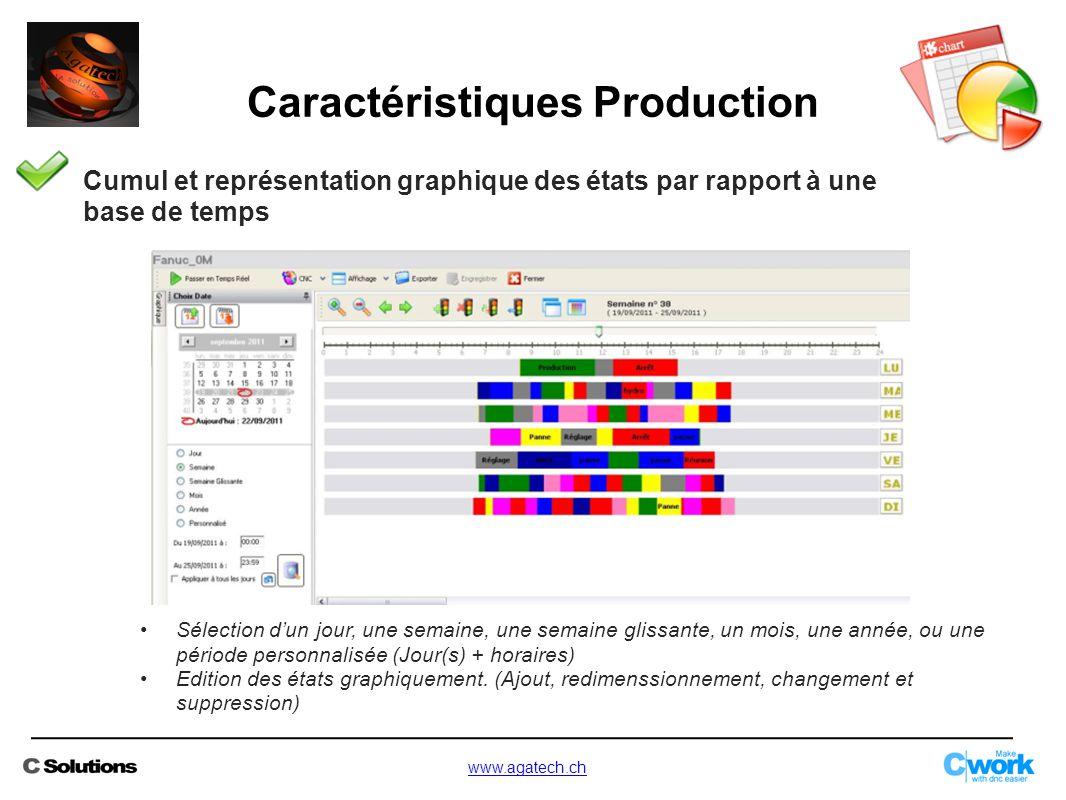 Caractéristiques Production