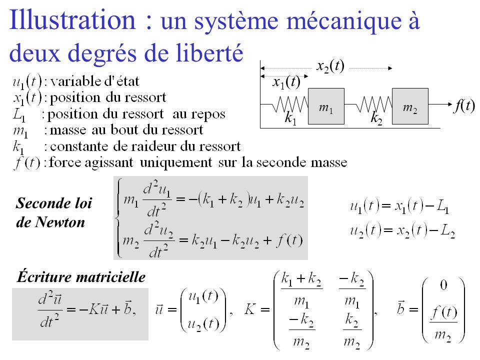 Illustration : un système mécanique à deux degrés de liberté