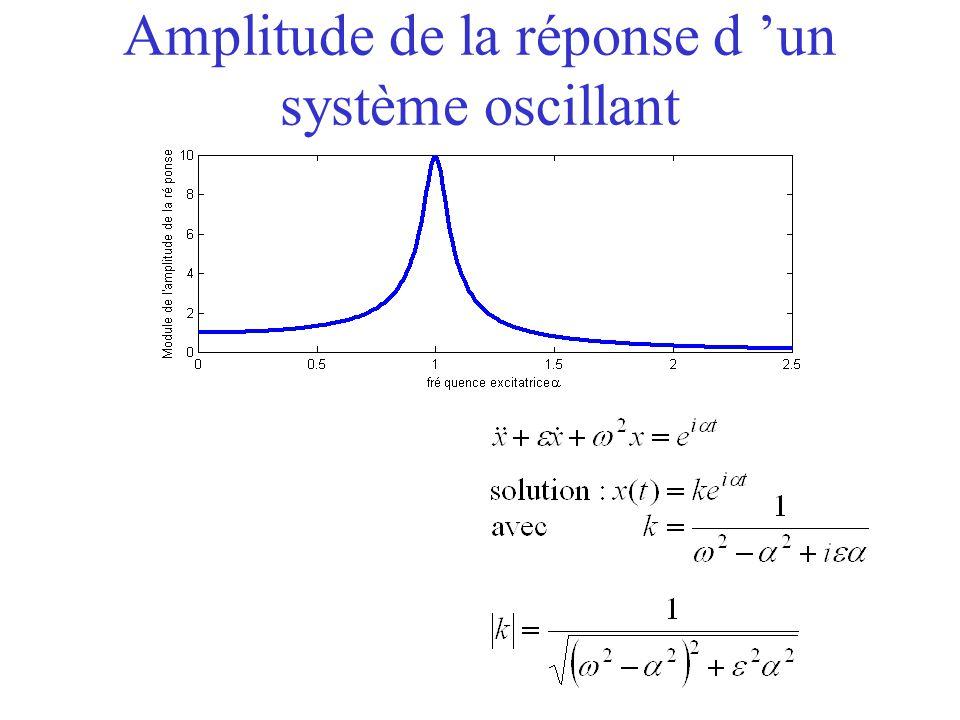 Amplitude de la réponse d 'un système oscillant