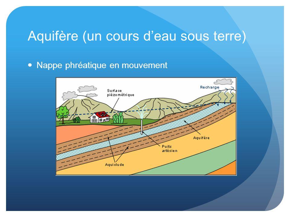 Aquifère (un cours d'eau sous terre)