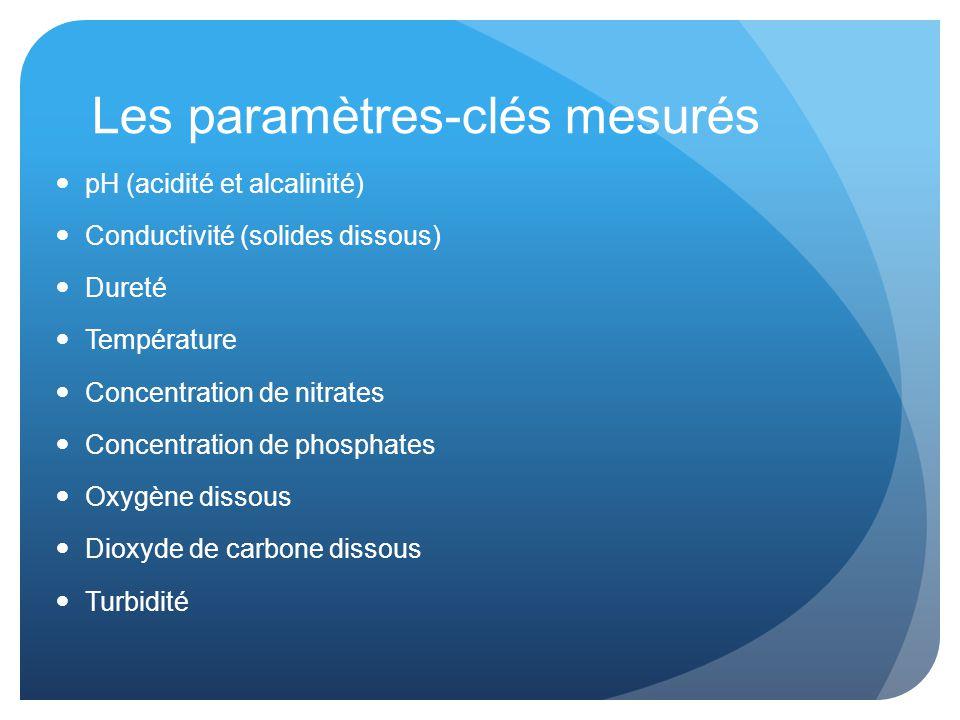 Les paramètres-clés mesurés