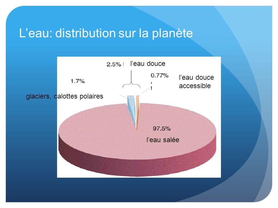 L'eau: distribution sur la planète