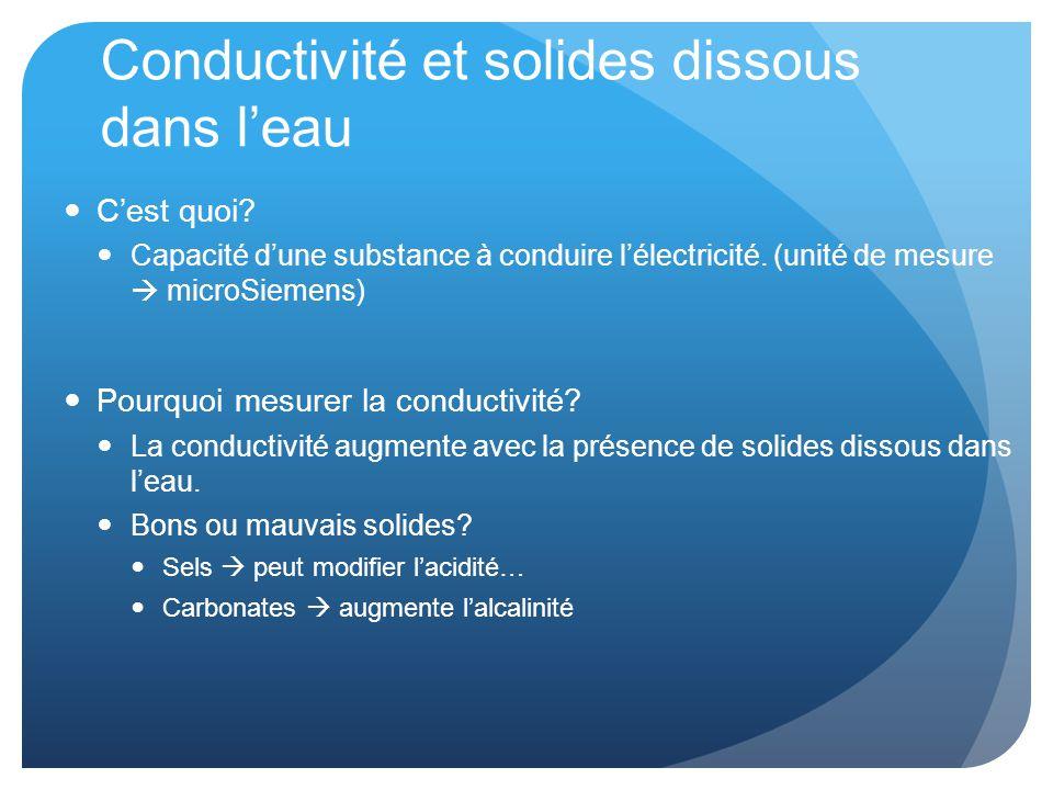 Conductivité et solides dissous dans l'eau