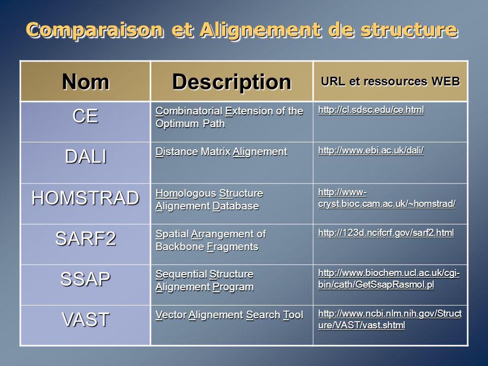 Comparaison et Alignement de structure