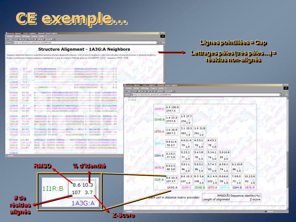 CE exemple… Lignes pointillées = Gap