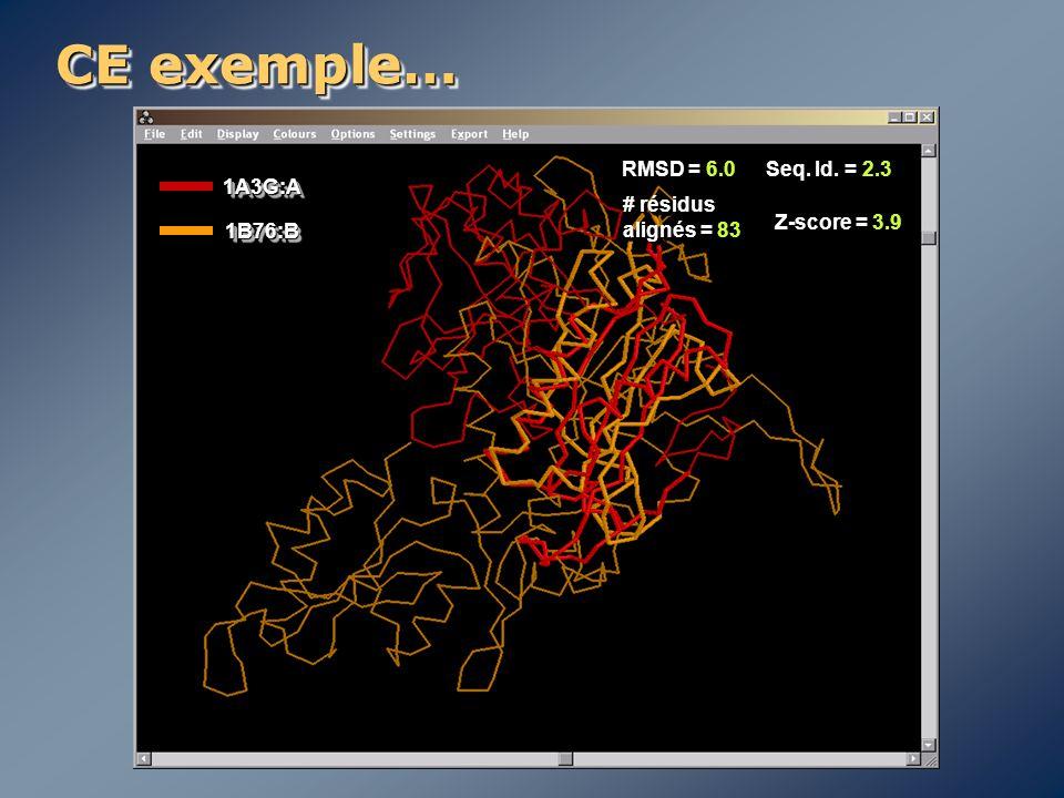 CE exemple… RMSD = 6.0 Seq. Id. = 2.3 1A3G:A # résidus alignés = 83