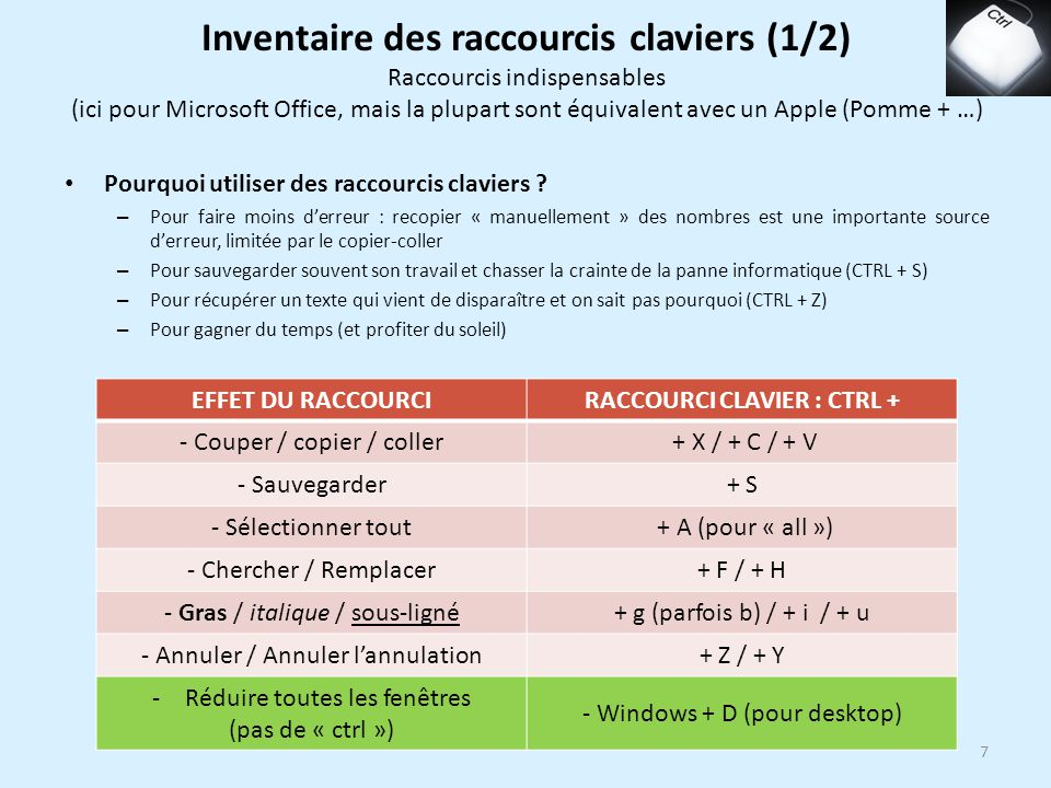 Inventaire des raccourcis claviers (1/2) RACCOURCI CLAVIER : CTRL +