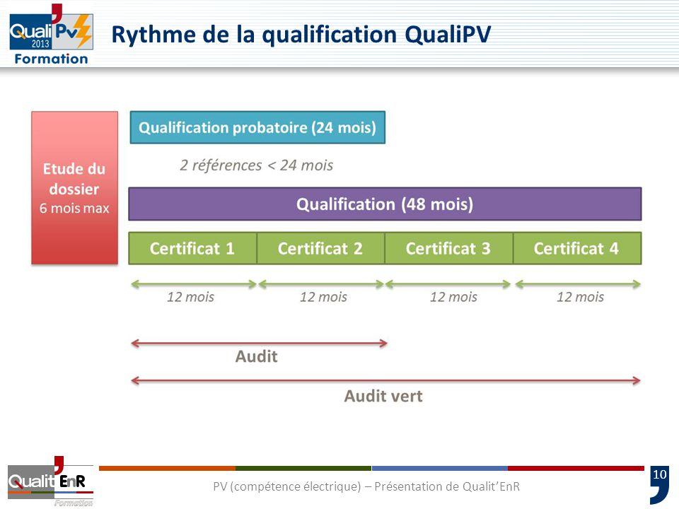 Rythme de la qualification QualiPV