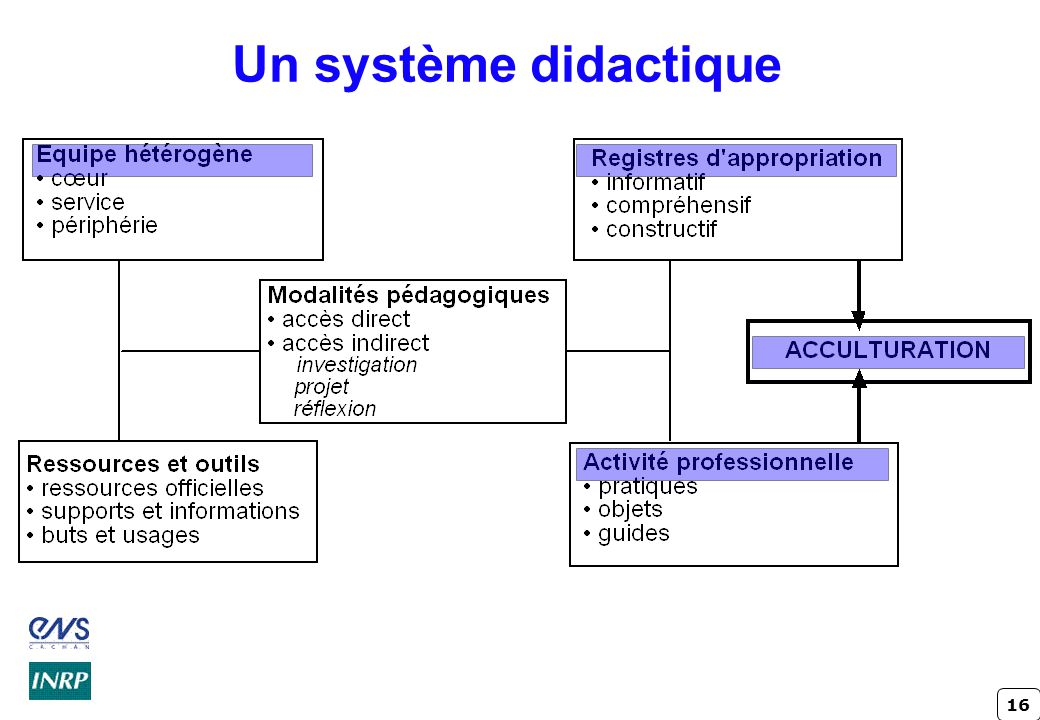 Un système didactique Crindal - INRP ENS Cachan